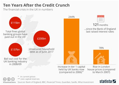 10 Reasons To The Credit Crunch by Chart Ten Years After The Credit Crunch Statista
