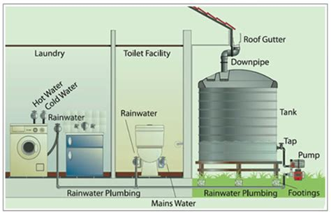 sustainable water usage   home
