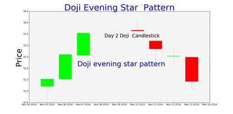candlestick pattern evening star evening star candlestick pattern chart tradingninvestment