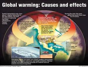 Projected global warming