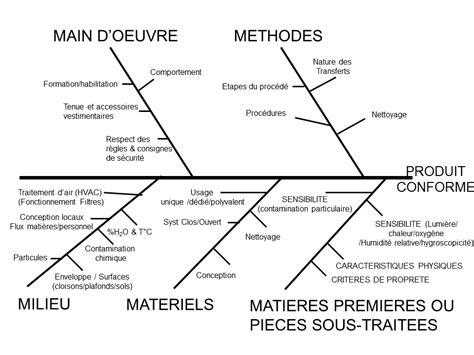 ishikawa diagramme 7m diagramme ishikawa aspec