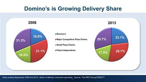 domino pizza uk share price logo