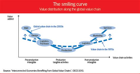 Who?s smiling now?   OECD Observer