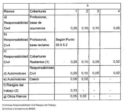 afip tabla 2015 afip tabla de valuacion de automoviles 2015 infoleg