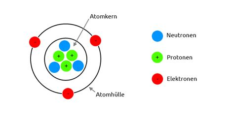 Electron Proton Neutron by Was Sind Ionen Kationen Und Anionen 187 Das Nasse Element