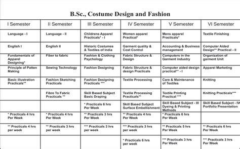fashion design course syllabus bsc fashion designing syllabus gndu