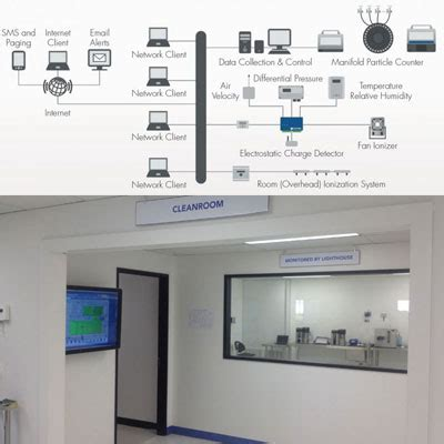 clean room monitoring system clean room monitoring equipment cleanroom monitoring