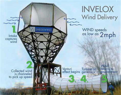 the wind turbine has been reinvented and is 600 more