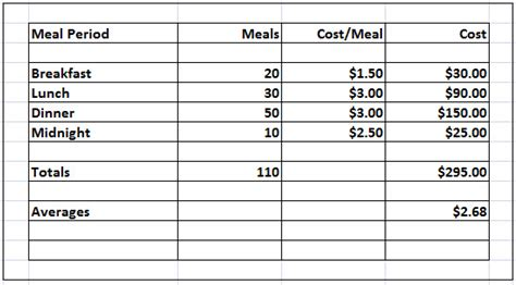 average cost of food food cost formula 2010