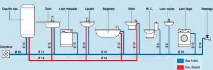 pression d 233 bit diam 232 tre conseils pour la plomberie en