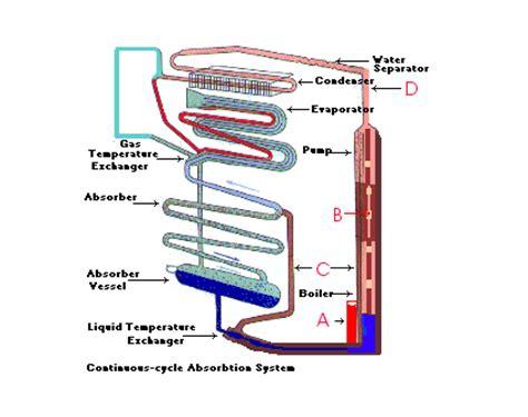 ammoniaca alimentare riparazione autarchica frigorifero trivalente pagina 1
