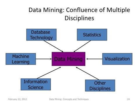 pattern classification in data mining data mining lecture 1 2 conecpts and techniques