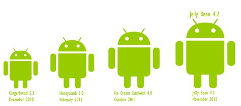 versions of android want to what s the android version check out phone gain