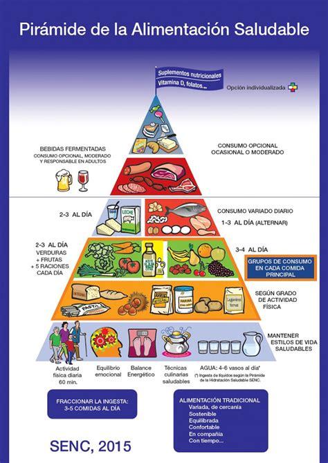 piramides de los alimentos 191 qu 233 es la alimentaci 243 n saludable