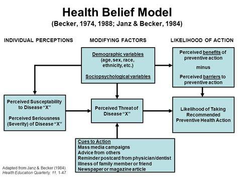 Health Model Health Belief Model Becker 1974 1988 Janz Becker