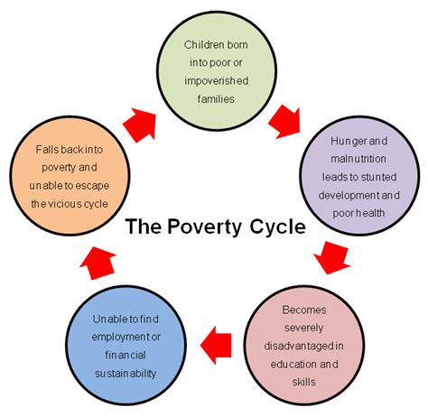 the cycle of poverty diagram poverty cycle the genusix project community economic