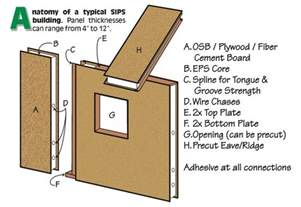structural insulated panels homes structural insulated panels sips are one of the most