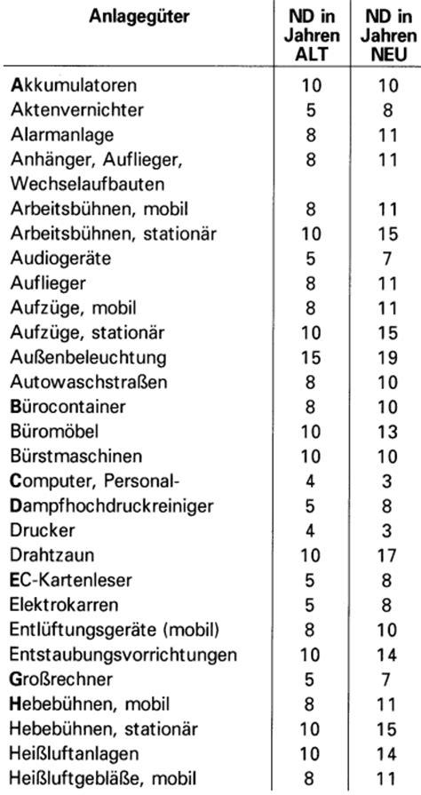 afa tabellen nutzungsdauer anlageg 252 tern verl 228 ngert die neuen