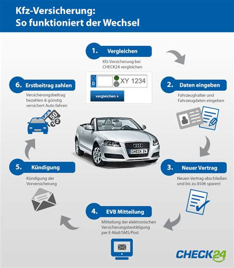 Auto Versicherung Check by Kfz Versicherung Wechseln Autoversicherung Check24
