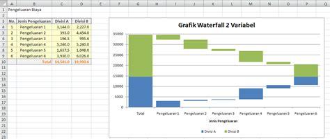 membuat grafik di excel dengan 4 variabel cara membuat grafik waterfall dengan excel