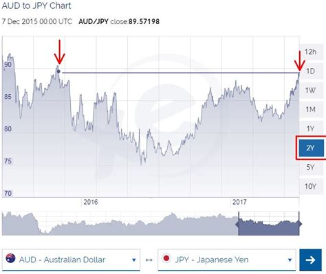 currency converter jpy to aud aud to jpy exchange rate highest for 18 months prestige