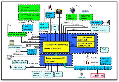 smartwatch block diagram udm internatioanl q3530m