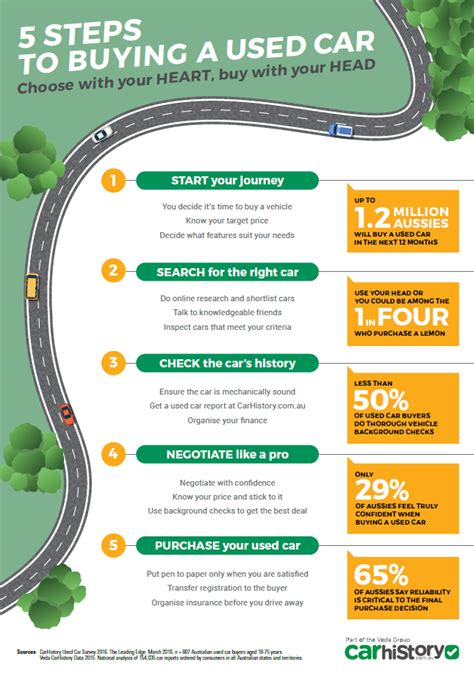 5 Steps To Buy infographic 5 steps to buying a used car carhistory