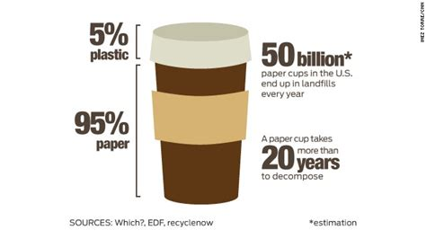 why does coffee make you go to the bathroom this paper cup can be recycled unlike the 50 billion
