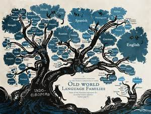 templating language linguistic family tree reveals the roots of nordic