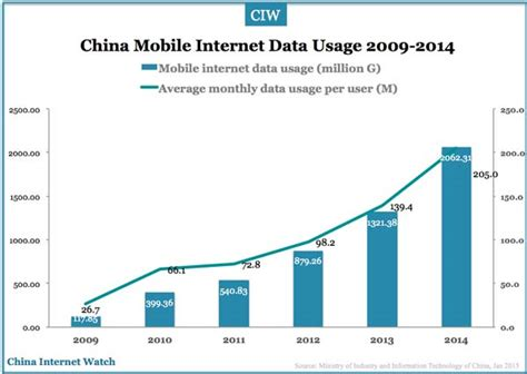 china mobile usage in 2014 china
