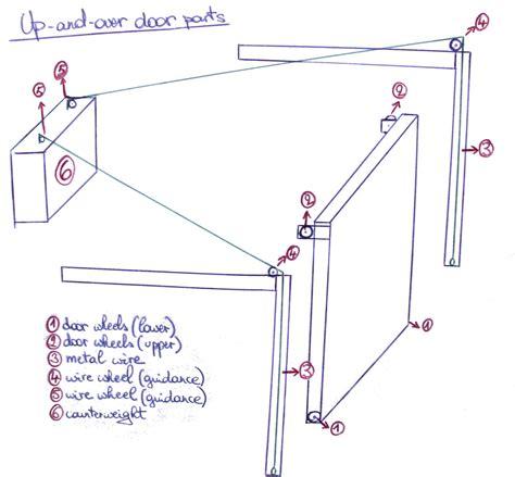 Make Your Own Blueprint file overhead door components jpg wikimedia commons