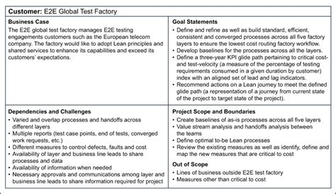test charter template lean implementation for it company