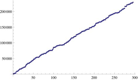 line pattern retrieval using relational histograms patterns in dna math stats blog spring 2010