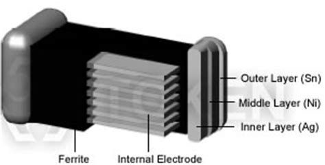 multilayer ferrite inductors chip multilayer ferrite inductors trmi token components