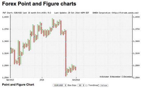 candlestick pattern oanda oanda forex interest rates dubai candlestick patterns