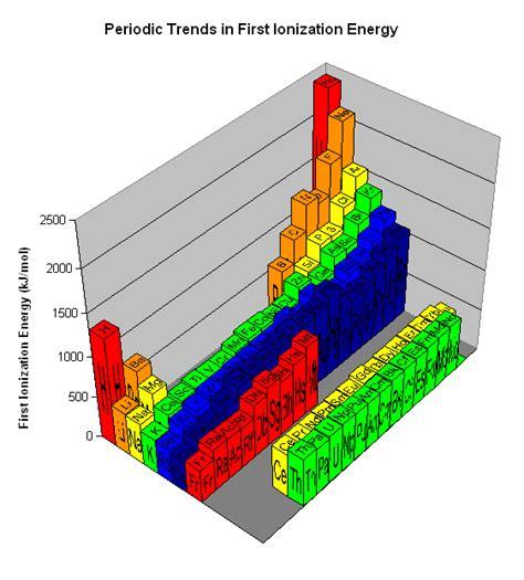 ionization energy table art resumes