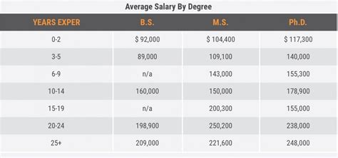 Mba Degree 31 000 Salary by Entry Level Salary 104 000 Starting Salary For Geologist