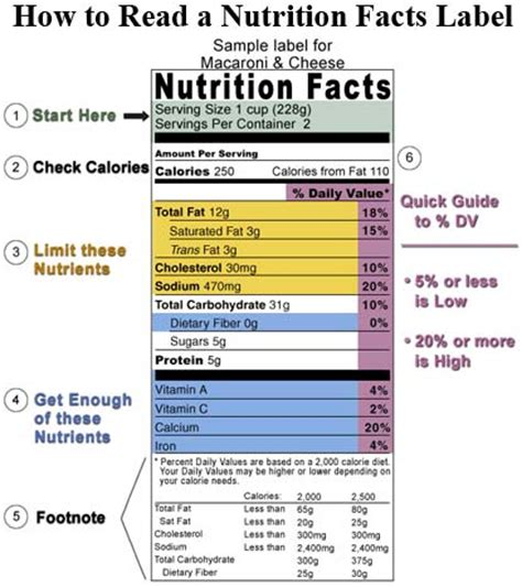 how do you read how to read food labels