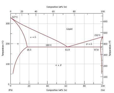pb sn phase diagram pdf sn pb phase diagram physics forums