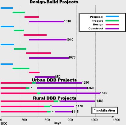 design build meaning design build effectiveness study design build project