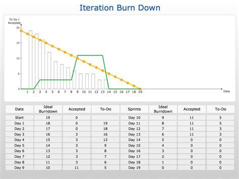burndown chart excel template project burndown chart template daily scrum template