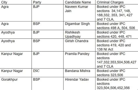What Is Section 506 Of Ipc by Up Civic Polls 377 Candidates Contesting Elections In
