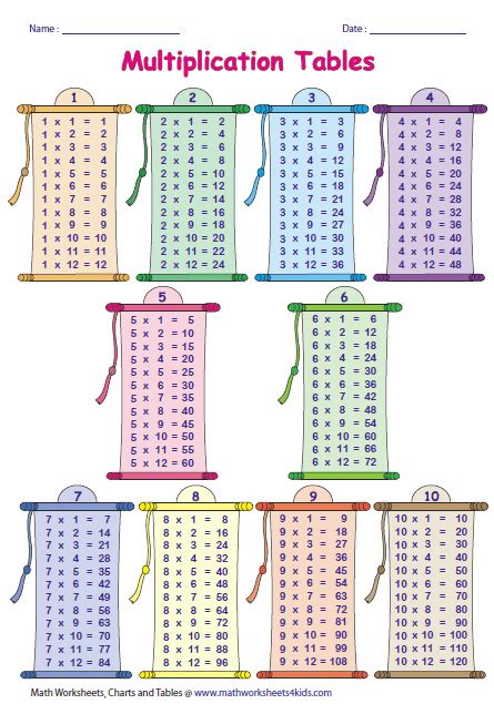 all in 1 table multiplication tables and charts