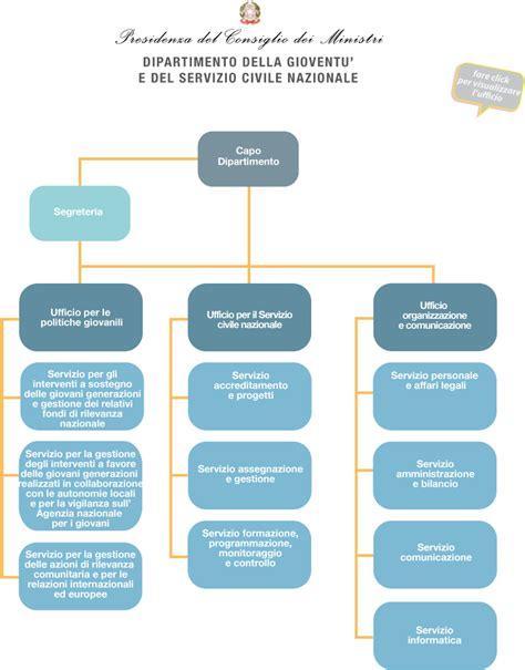 pec presidenza consiglio dei ministri governo italiano amministrazione trasparente