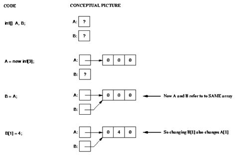 template linked list template linked list 28 images linked lists template