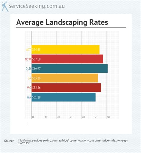 Landscaper Hourly Rate Hourly Rate Archives