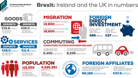 find it ireland irish information reviews of the best infographics 2016 irish stats irish american business