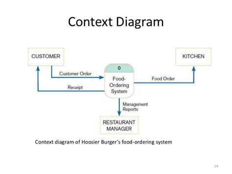 software context diagram context diagram in software engineering gallery how to