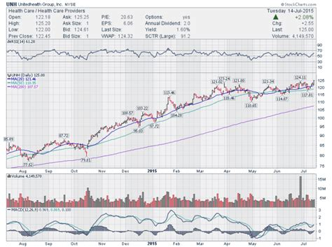 stock united healthcare trading setups 5 stocks to watch amba jazz unh veev