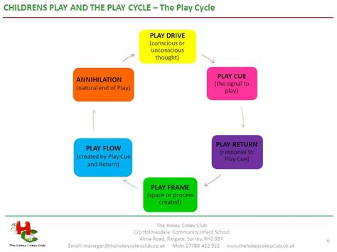 childrens play children s play and the play cycle ppt
